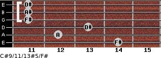 C#9/11/13#5/F# for guitar on frets 14, 12, 13, 11, 11, 11