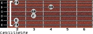 C#9/11/13#5/F# for guitar on frets 2, 2, 3, 3, 4, 2