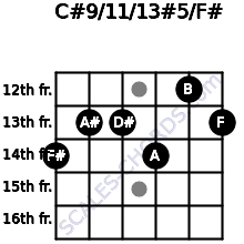 C#9/11/13#5/F# for guitar on frets 14, 13, 13, 14, 12, 13