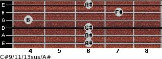 C#9/11/13sus/A# for guitar on frets 6, 6, 6, 4, 7, 6