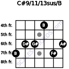 C#9/11/13sus/B for guitar on frets 7, 6, 6, 4, 7, 6