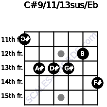 C#9/11/13sus/Eb for guitar on frets 11, 13, 13, 13, 12, 14