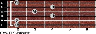 C#9/11/13sus/F# for guitar on frets 2, 2, 4, 3, 4, 2