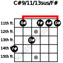 C#9/11/13sus/F# for guitar on frets 14, 11, 13, 11, 11, 11