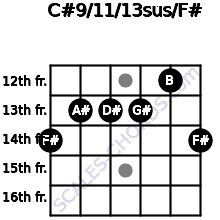 C#9/11/13sus/F# for guitar on frets 14, 13, 13, 13, 12, 14