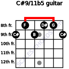 C#9/11b5 for guitar on frets 9, 8, 9, 8, 8, 9