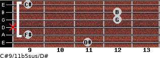 C#9/11b5sus/D# for guitar on frets 11, 9, x, 12, 12, 9
