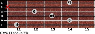 C#9/11b5sus/Eb for guitar on frets 11, 14, 13, 12, x, 14