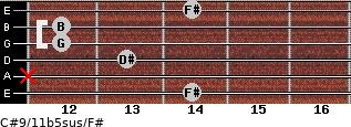 C#9/11b5sus/F# for guitar on frets 14, x, 13, 12, 12, 14