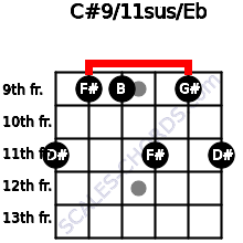 C#9/11sus/Eb for guitar on frets 11, 9, 9, 11, 9, 11
