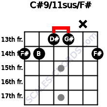 C#9/11sus/F# for guitar on frets 14, 14, 13, 13, x, 14