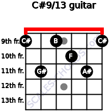 C#9/13 for guitar on frets 9, 11, 9, 10, 11, 9