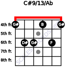 C#9/13/Ab for guitar on frets 4, 6, 6, 4, 6, 4