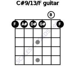 C#9/13/F for guitar on frets 1, 1, 1, 1, 0, 1