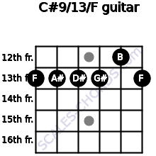 C#9/13/F for guitar on frets 13, 13, 13, 13, 12, 13