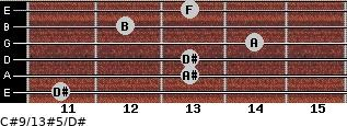 C#9/13#5/D# for guitar on frets 11, 13, 13, 14, 12, 13