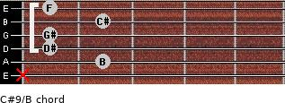 C#9/B for guitar on frets x, 2, 1, 1, 2, 1