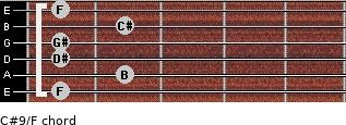 C#9/F for guitar on frets 1, 2, 1, 1, 2, 1