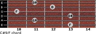 C#9/F for guitar on frets 13, 11, 13, 10, 12, 11