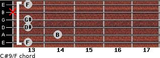 C#9/F for guitar on frets 13, 14, 13, 13, x, 13