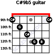 C#9b5 for guitar on frets 9, 10, 11, 12, 12, 9