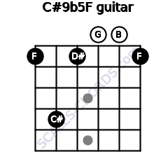 C#9b5/F for guitar on frets 1, 4, 1, 0, 0, 1