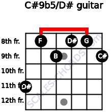 C#9b5/D# for guitar on frets 11, 8, 9, 8, 8, 9