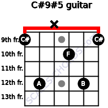 C#9#5 for guitar on frets 9, 12, x, 10, 12, 9