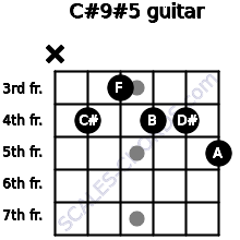 C#9#5 for guitar on frets x, 4, 3, 4, 4, 5