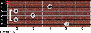 C#9#5/A for guitar on frets 5, 2, 3, 2, 4, x