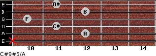 C#9#5/A for guitar on frets x, 12, 11, 10, 12, 11