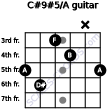 C#9#5/A for guitar on frets 5, 6, 3, 4, x, 5