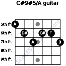 C#9#5/A for guitar on frets 5, 6, 7, 6, 6, 7