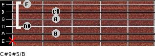 C#9#5/B for guitar on frets x, 2, 1, 2, 2, 1