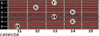 C#9#5/D# for guitar on frets 11, 14, 13, 14, 12, 13