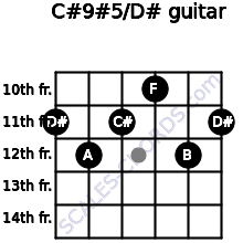 C#9#5/D# for guitar on frets 11, 12, 11, 10, 12, 11