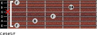 C#9#5/F for guitar on frets 1, 2, 3, x, 4, 1