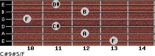 C#9#5/F for guitar on frets 13, 12, 11, 10, 12, 11
