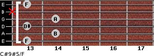 C#9#5/F for guitar on frets 13, 14, 13, 14, x, 13