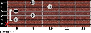C#9#5/F for guitar on frets x, 8, 9, 8, 10, 9
