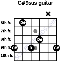 C#9sus for guitar on frets 9, 6, 9, 8, x, 9