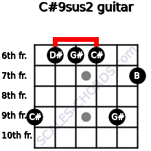 C#9sus2 for guitar on frets 9, 6, 6, 6, 9, 7