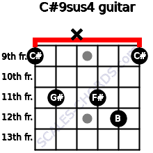 C#9sus4 for guitar on frets 9, 11, x, 11, 12, 9