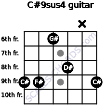 C#9sus4 for guitar on frets 9, 9, 6, 8, x, 9