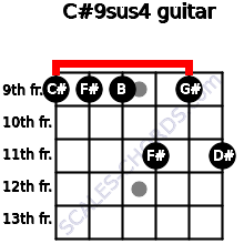 C#9sus4 for guitar on frets 9, 9, 9, 11, 9, 11