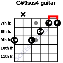 C#9sus4 for guitar on frets 9, x, 9, 8, 7, 7