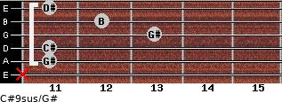 C#9sus/G# for guitar on frets x, 11, 11, 13, 12, 11