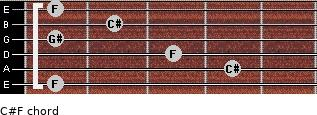 C#/F for guitar on frets 1, 4, 3, 1, 2, 1