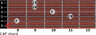 C#/F for guitar on frets x, 8, 11, 10, 9, 9