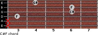 C#/F for guitar on frets x, x, 3, 6, 6, 4